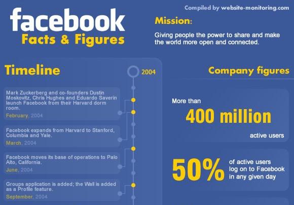 เรื่องราวความสำเร็จของ Facebook