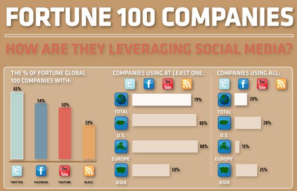 บริษัทใหญ่ๆ ใช้ Social Media อย่างไร