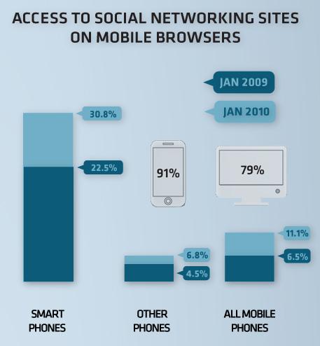 โทรศัพท์มือถือเปลี่ยนแปลง Social Media ไปขนาดไหน