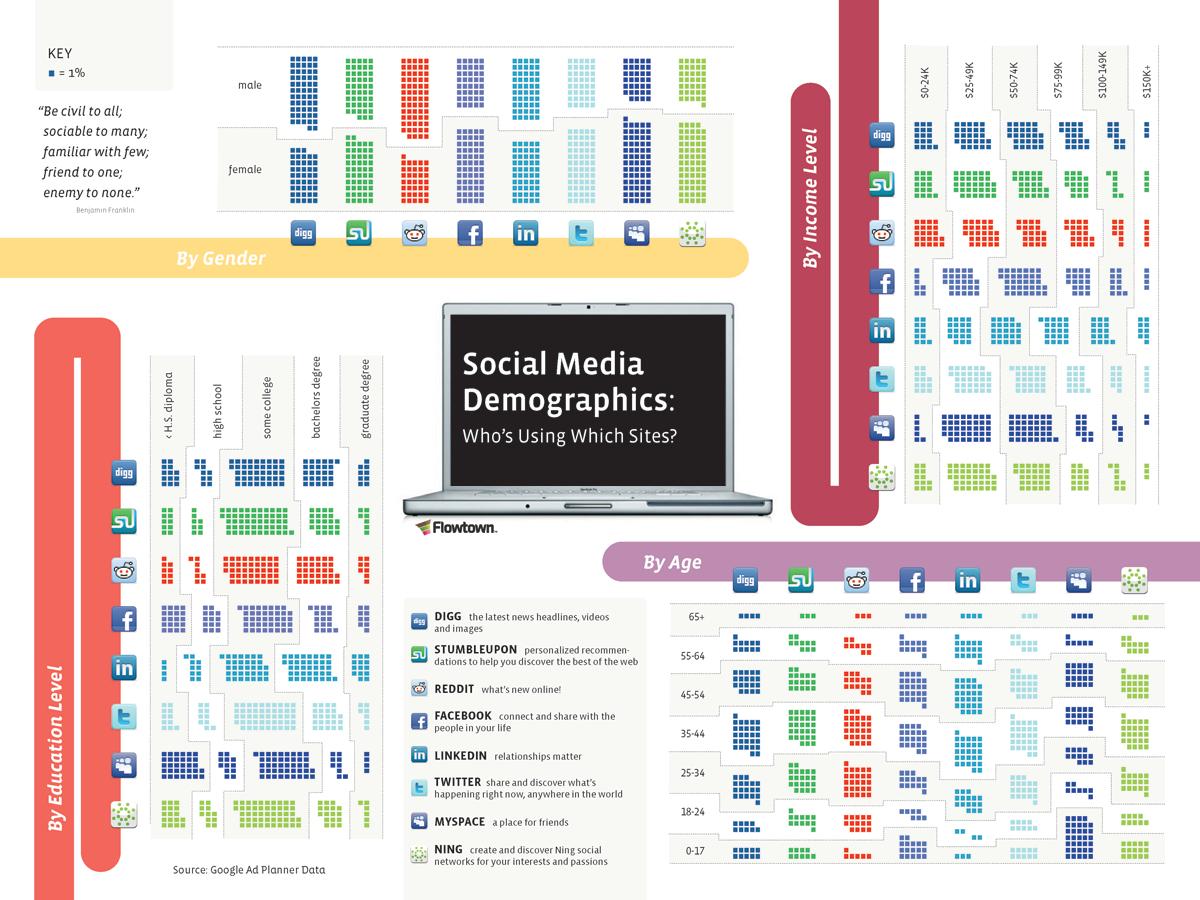 Demograhpic ในแต่ละ Social Network