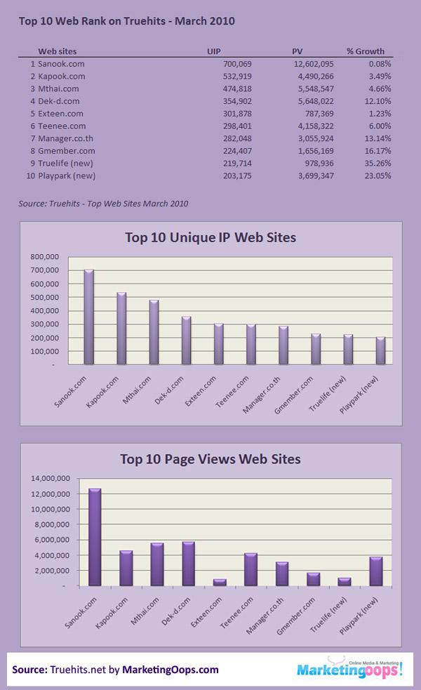 10 อันดับเว็บไซต์ของไทย มี.ค. 2553/2010