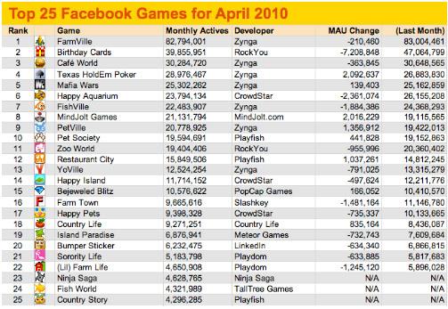 25 อันดับเกมสุดฮิตบน Facebook April 2010