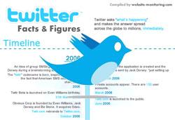 เรื่องจริง ตัวเลขจริง ของ Twitter