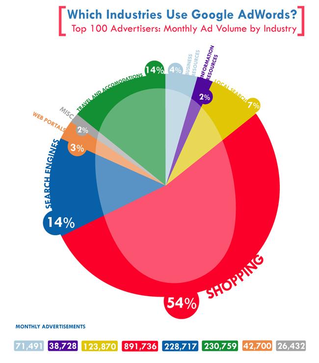 กลุ่มธุรกิจไหนใช้ Google AdWords มากที่สุด