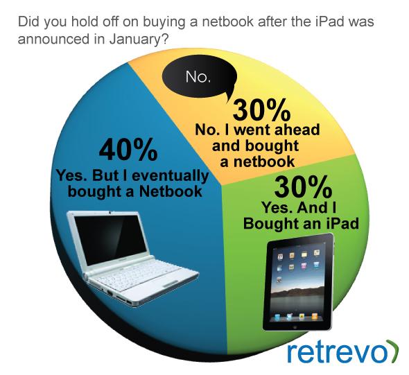 ระหว่าง Netbook กับ iPad คุณจะซื้ออะไร?
