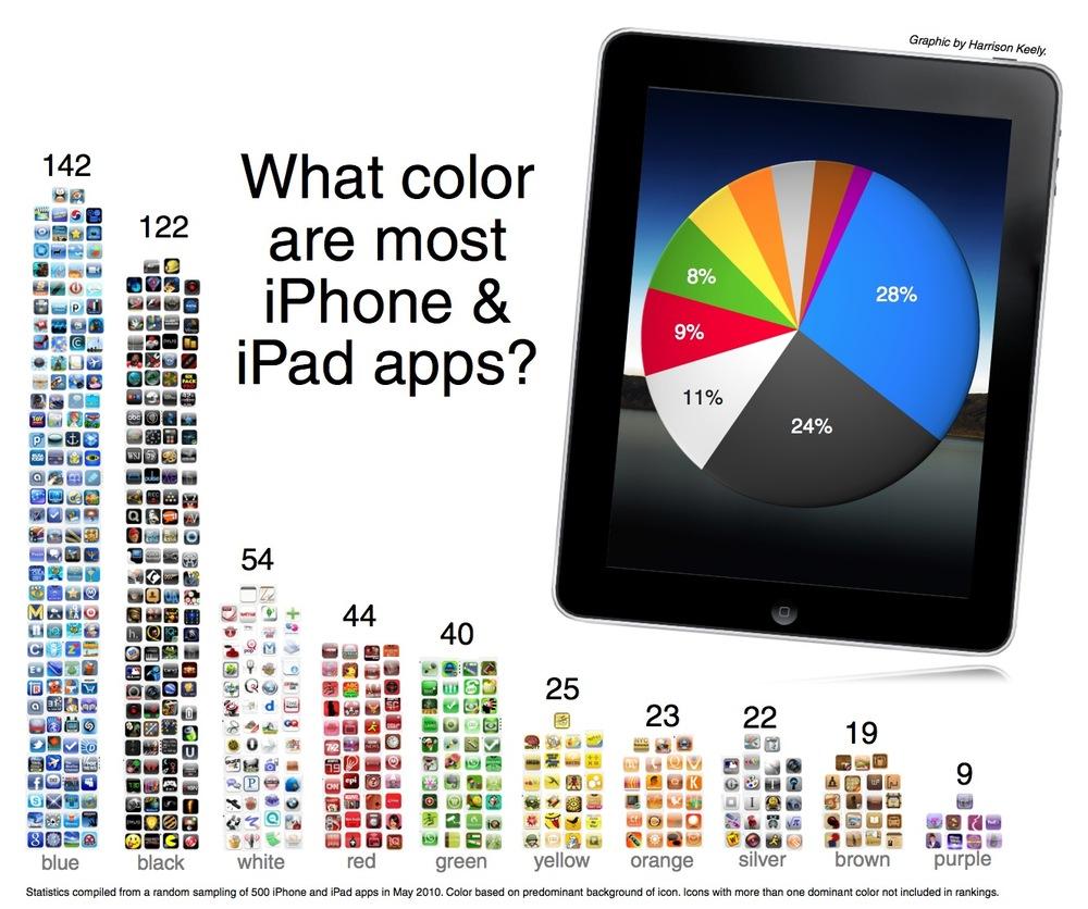 App บน iPhone, iPad ส่วนมากจะสีอะไร