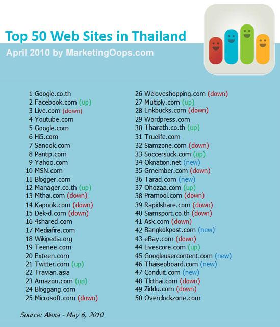 50 เว็บไซต์ที่คนไทยเข้ามากที่สุด – เม.ย. 2553/2010
