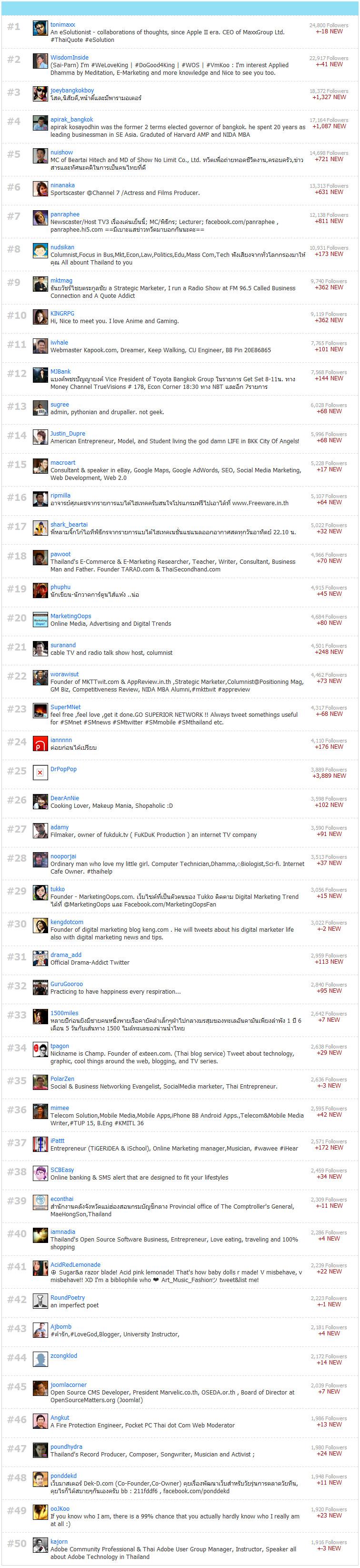 50 อันดับ Twitter ไทยที่มี Followers สูงสุด
