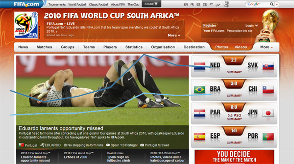 Comscore เผยตัวเลขเว็บไซต์ FIFA.com