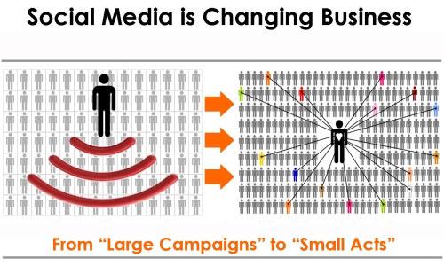 Social Media กำลังเปลี่ยนธุรกิจอย่างไร