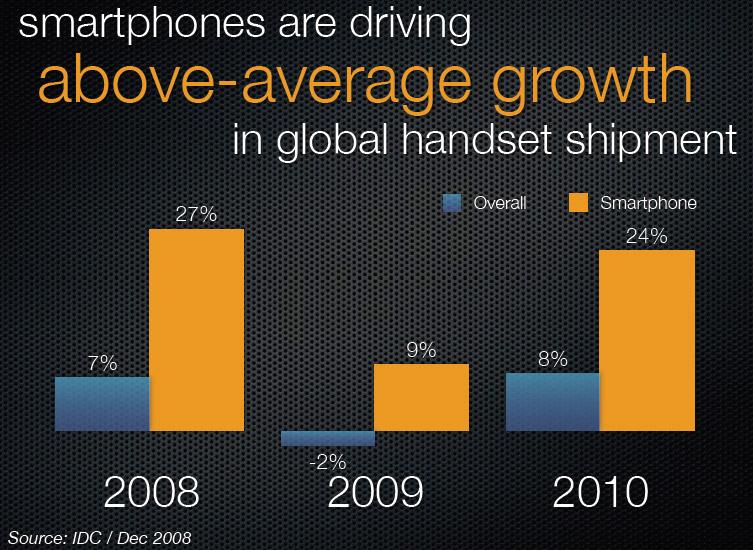 การเติบโตของ Smart phone และเทคโนโลยีที่น่าจับตา
