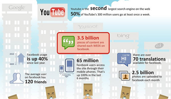 Social Media กับการเปลี่ยนพฤติกรรมครั้งใหญ่