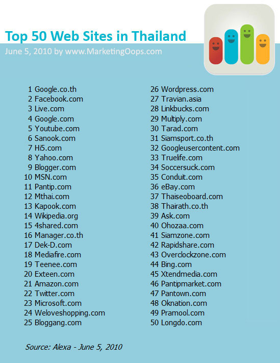 50 เว็บไซต์ที่คนไทยเข้ามากที่สุด – มิ.ย. 2553/2010