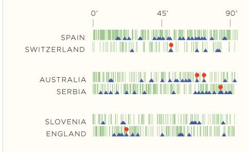 สถิติ WorldCup Football ในภาพ Infographic