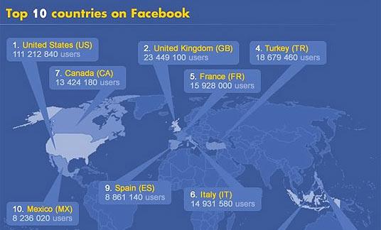 อัพเดทตัวเลข Facebook Company 2010