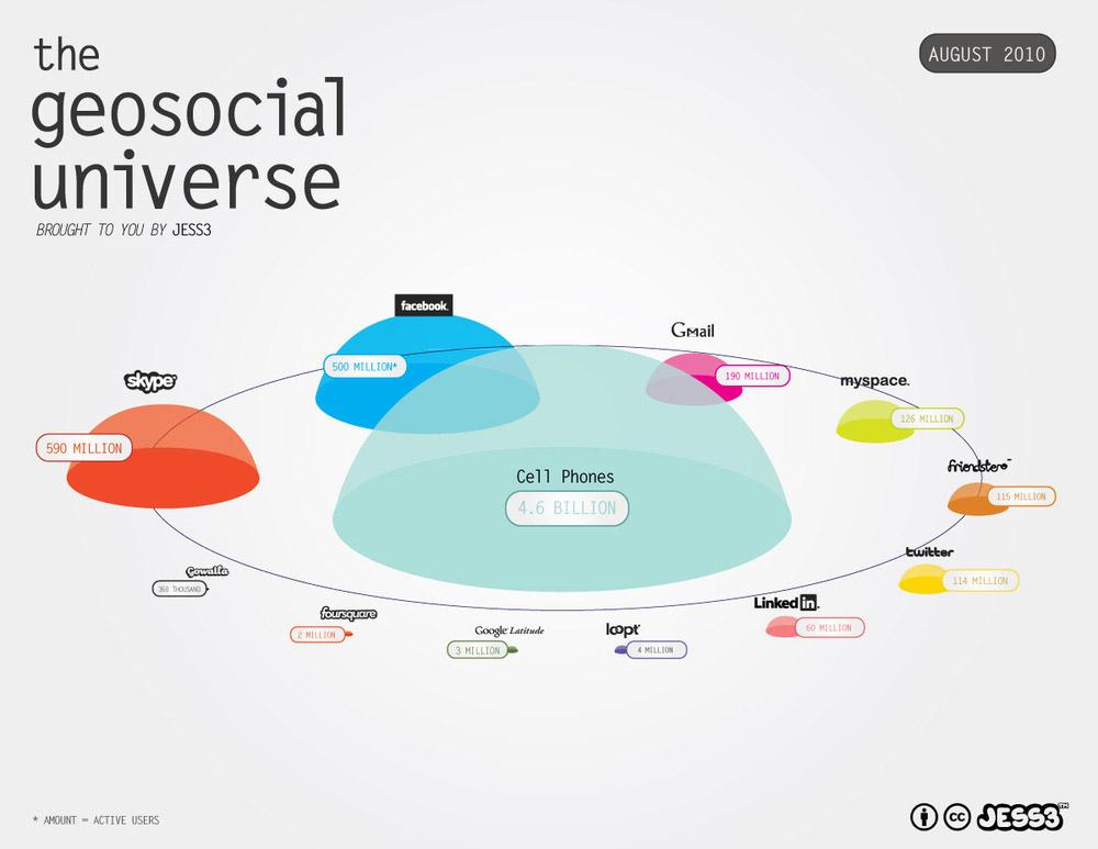 ดาวเคราะห์ Social Network