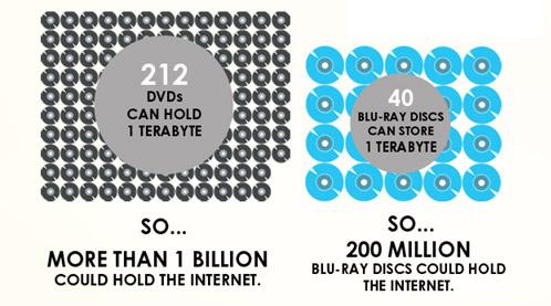 ตัวเลขน่ารู้เกี่ยวกับ Internet (จริงๆ)