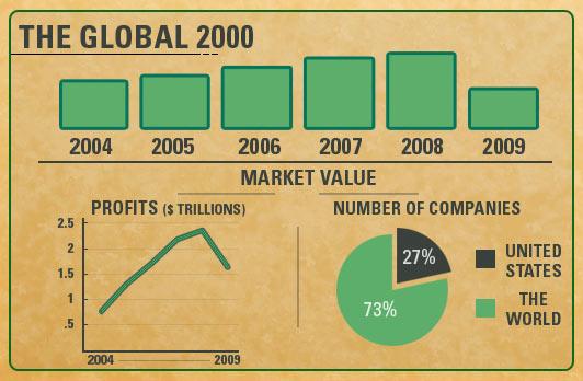 บริษัทที่ทำกำไรมากที่สุดในโลก