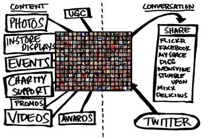 "Social Media ""วัฒนธรรมของการแสดงออก"""