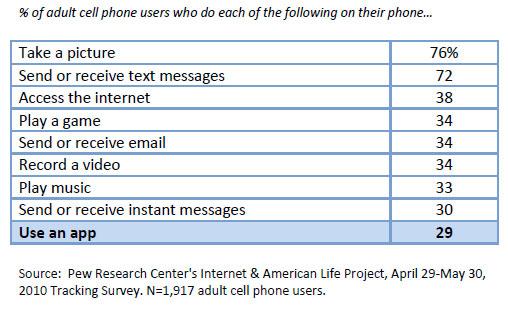 Mobile Application ใดถูกดาวน์โหลดมากที่สุด