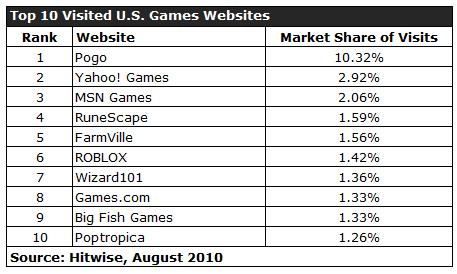 10 อันดับเว็บไซต์เกม TH และ US