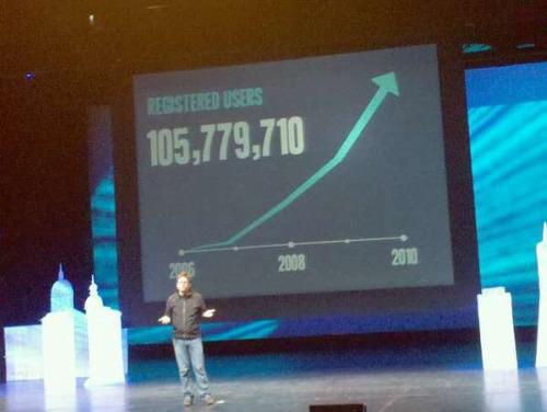 Twitter มีผู้ใช้งานแล้ว 145 ล้านสมาชิก