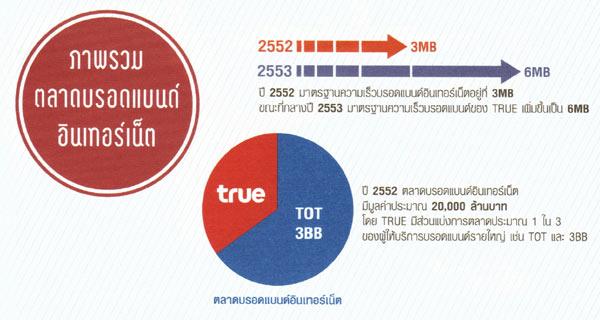 ภาพรวมตลาด Broadband Internet ของไทย