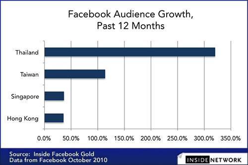 ชื่นใจ..กับตัวเลขการเติบโตของสมาชิก Facebook คนไทย