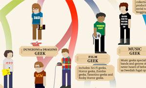 คุณเป็น Geek แบบไหน?