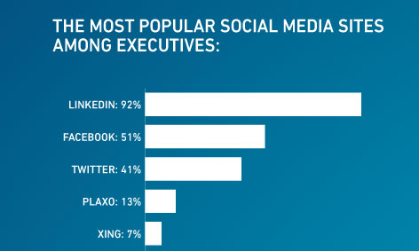 ผู้บริหารใช้ Social Media อย่างไร