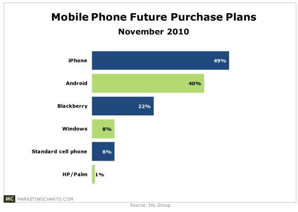 เทรนด์และพฤติกรรมการใช้งาน Smartphone