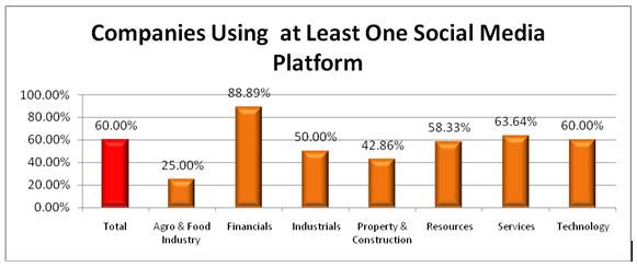 พฤติกรรมการใช้ Social Media ของบริษัทใน SET 50