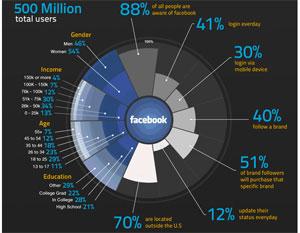 Facebook vs. Twitter ข้อมูลผู้ใช้งาน 2010