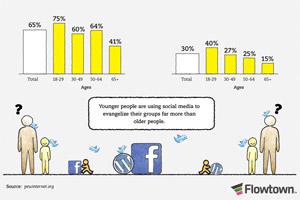 ชาวเน็ตใช้ Social Group อย่างไร