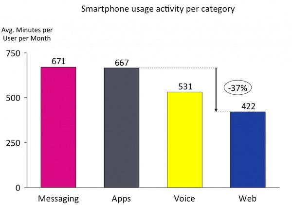 Mobile App กำลังจะเข้ามาแทนที่ Mobile Web