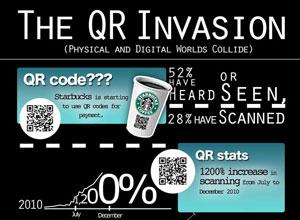 ใครสแกน QR Code?