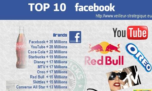 10 อันดับ Brand page ของโลก