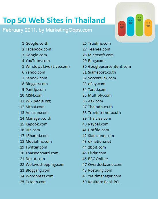 50 เว็บไซต์ที่คนไทยเข้ามากที่สุด – ก.พ. 2554/2011