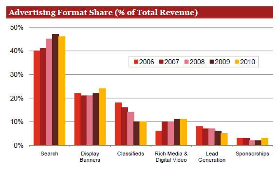 อัพเดทเม็ดเงินโฆษณาบนสื่ออินเทอร์เน็ต 2010 (US)