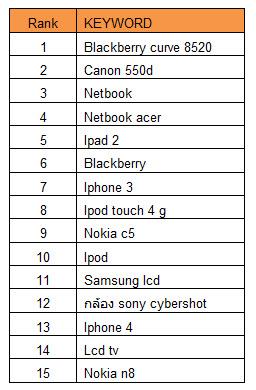 15 อันดับ คำค้นหาสินค้า Gadgets ของไทย