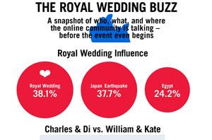 Royal Wedding ทวีตกันสนั่นจอ