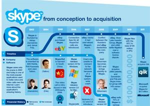 ทุก..สิ่ง..อย่าง..เกี่ยวกับ Skype