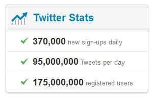 ผู้ใช้ Twitter แตะตัวเลข 200 ล้านแล้วทั่วโลก