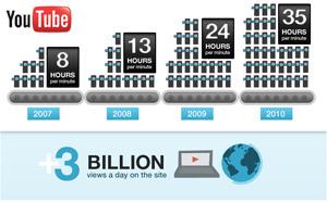 Infographic สวยๆ: การเติบโตของ Youtube (6 ปีแล้ว)