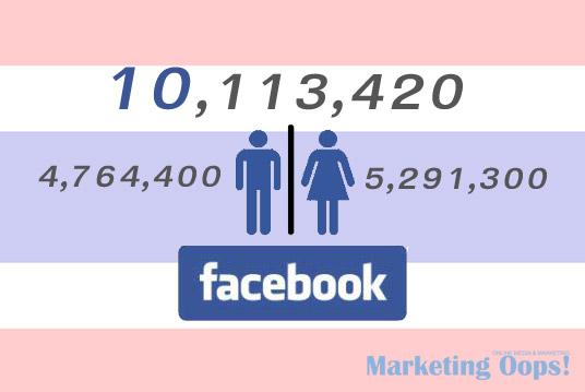 สมาชิก Facebook ไทยเกิน 10 ล้านแระ!