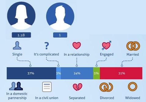 "Facebook ของคนไทย กับการแสดง ""status/สถานะ"""