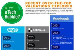 Social Network มูลค่าเว็บไซต์ที่แพงเกินจริง (รึเปล่า?)