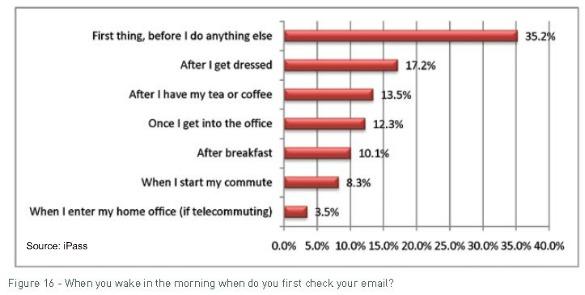 คนวัยทำงานนิยมเช็คอีเมล์ เป็นอย่างแรกในตอนเช้าผ่านโทรศัพท์มือถือ