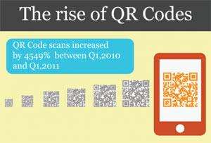 ข้อมูลการใช้งานของ QR Codes