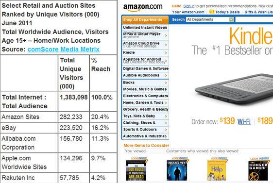 Amazon สุดยอดเว็บอีคอมเมิร์ซของโลก!